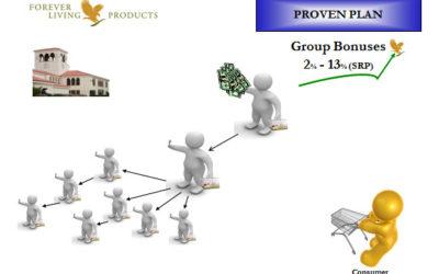 Inicia un Negocio con Forever Living Products Bolivia